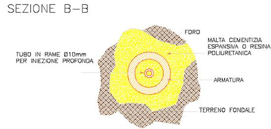Minipalo Geosystem Consolidamento