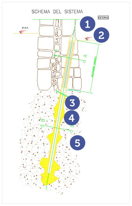 Minipalo Geosystem Consolidation